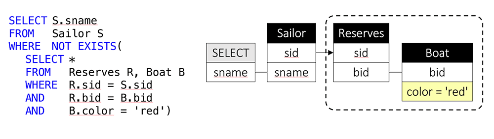 QueryVis diagram for sample SQL query. The SQL query on the left runs over a database of sailors and boats they reserved. It returns those sailors who have never reserved a red boat. The right diagram shows the same semantics and can be automatically generated from the SQL query on the left. The dashed line represents a logical negation ('SELECT the names of sailors so that there does NOT EXIST any reservation by that sailor of a boat that is read').