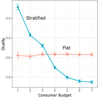 A graphic showing results from Riedl's study. Results from the study show that the average quality of published work is similar in both the stratified and the flat market. However, the stratified market performs a critical filtering function which makes it easier for a budget-constrained consumer to identify high-quality work.