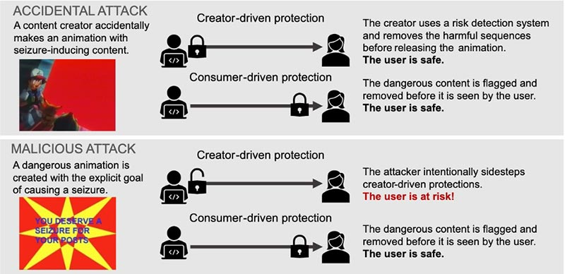 Diagram outlining accidental malicious attacks