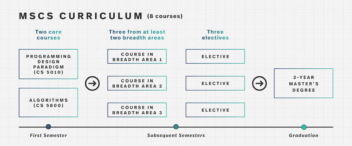a graphic showing the different stages of the MSCS Curriculum, which is also explained on the page